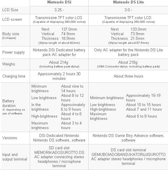 technische Details des DS Lite und des DSi im Vergleich